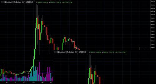 Bitcoin peak and crash 2013