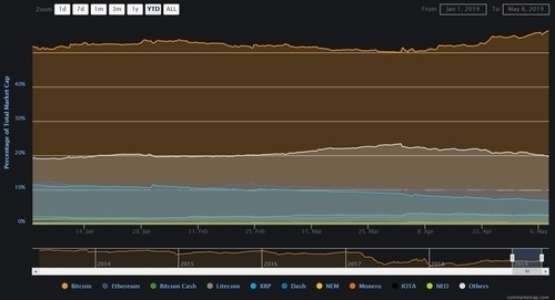 BTC dominance in orange
