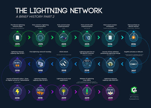 Timeline of the Lightning Network