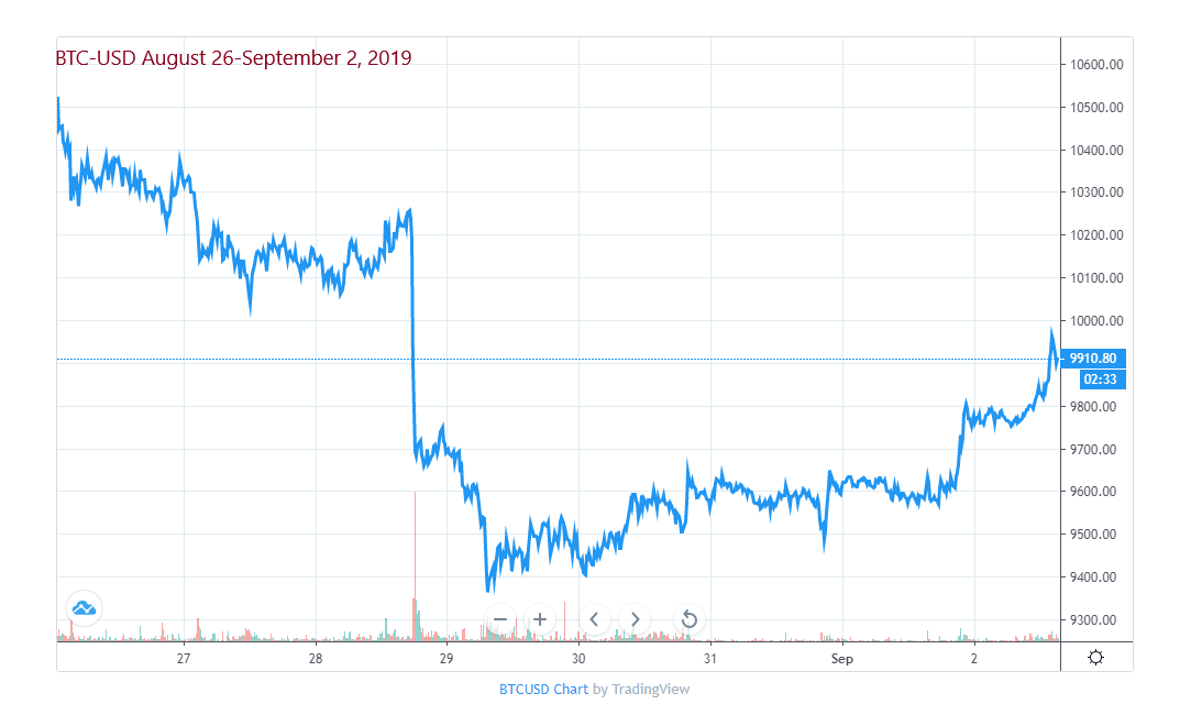 Bitcoin Price for the week of August 26