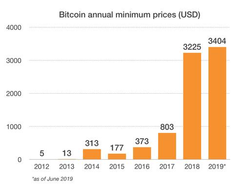 Bitcoin annual minimum price