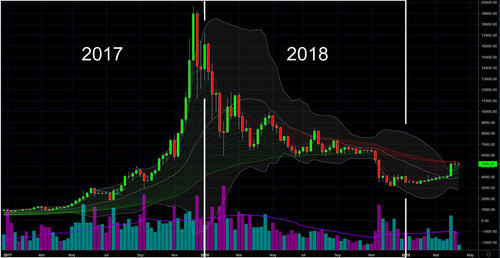 Weekly chart of Bitcoin's US Dollar price (BTC / USD)