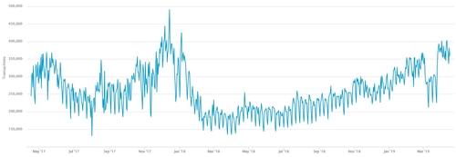 chart courtesy
