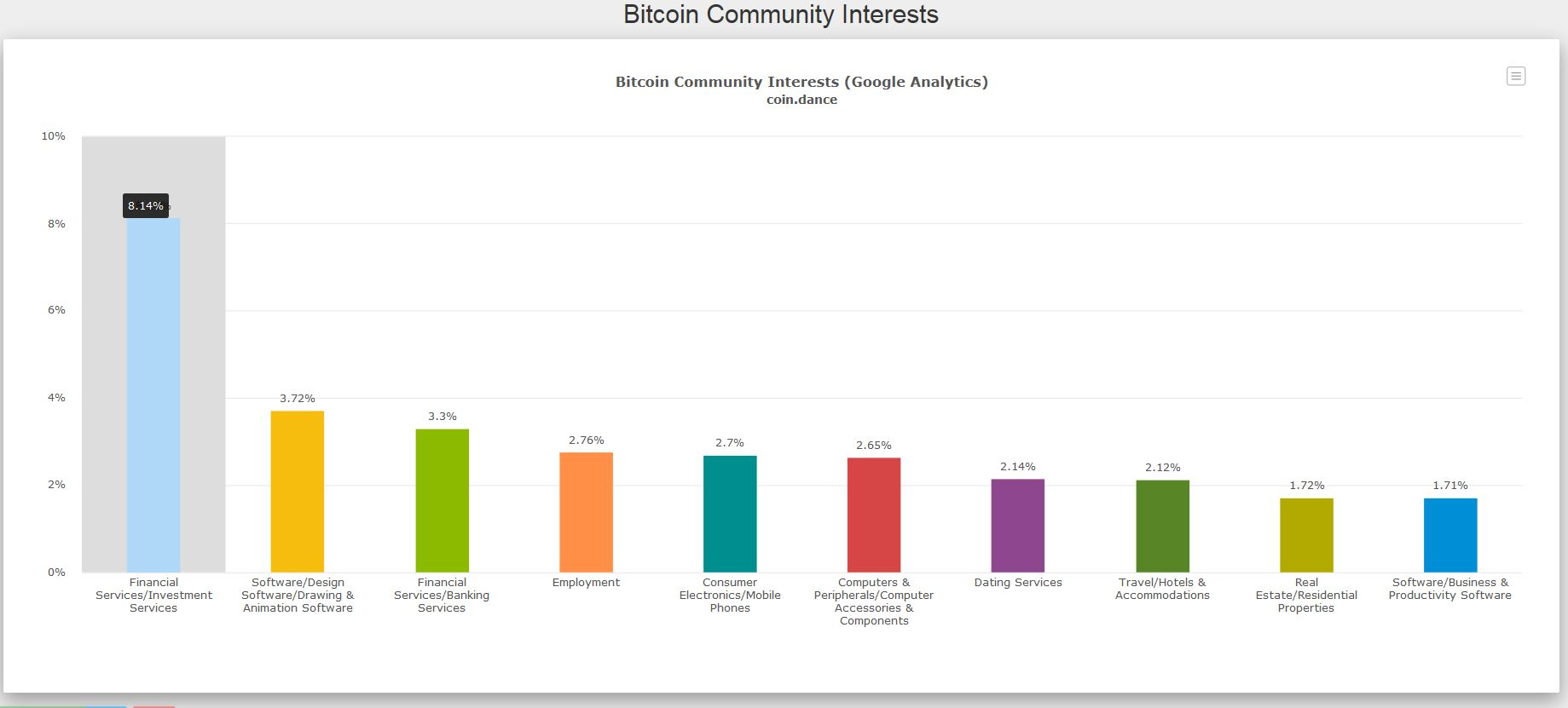 Bitcoin Community Interests