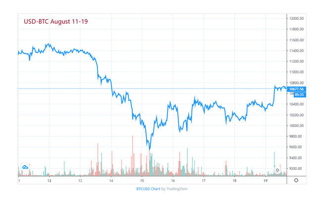 Bitcoin Price August 11-19