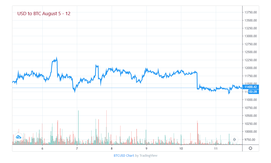 Bitcoin Price August 5-12, 2019