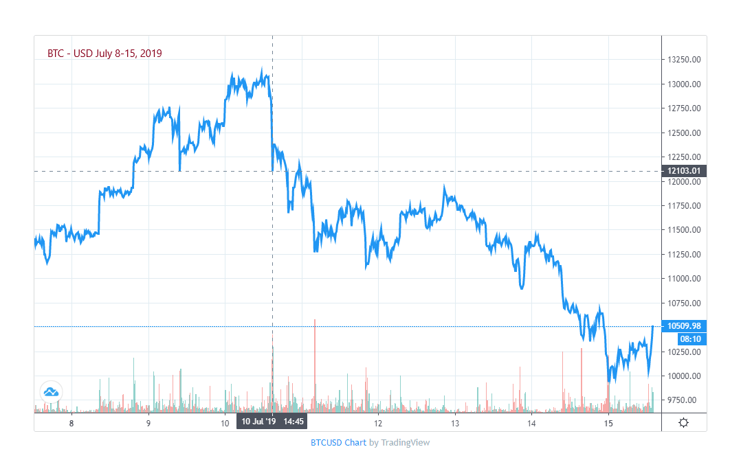 Bitcoin Price Graph July 8-15, 2019