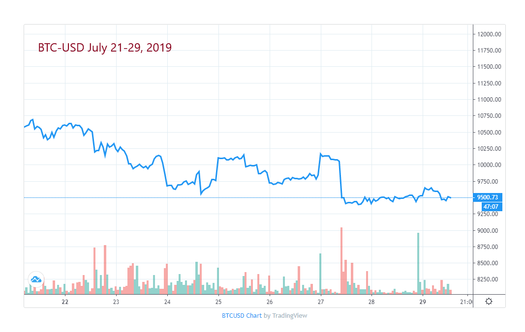 Bitcoin Price July 22-29, 2019
