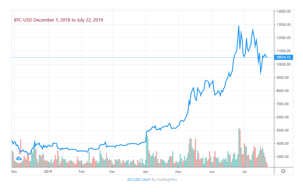 Bitcoin Price Action 2019