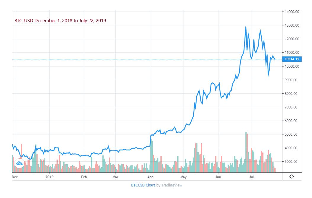 Bitcoin Price Action 2019