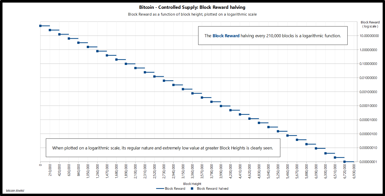 Controlled supply-block reward halving