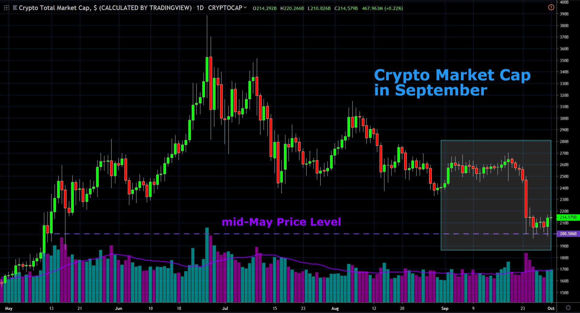 crypto market cap in september 2019