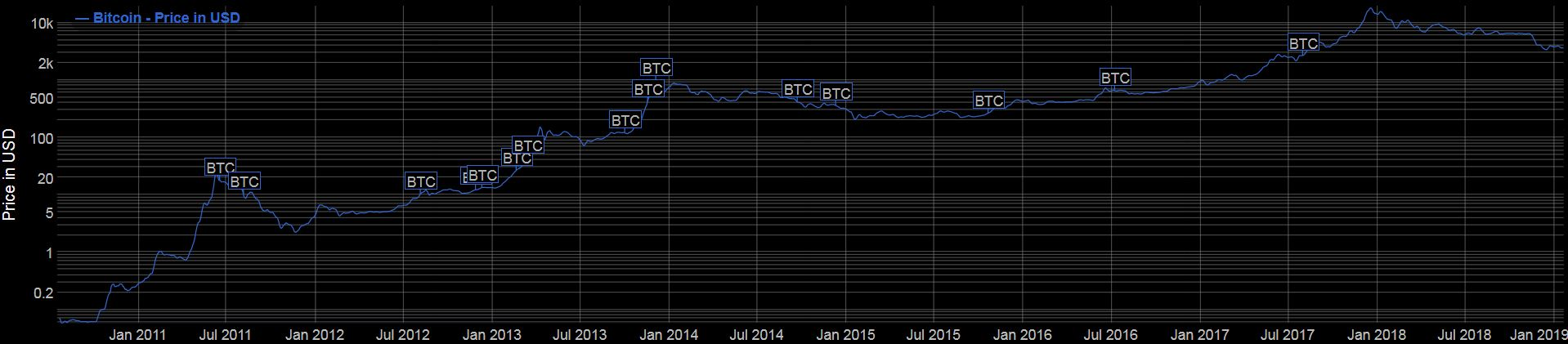Long Term BTC log chart