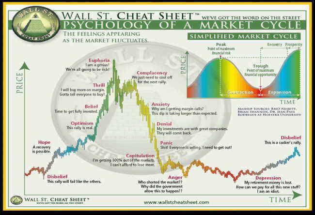 Market Sentiment / Psychology Chart