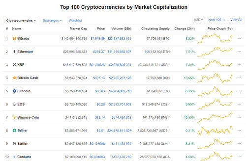 Top 100 Crytocurrencies
