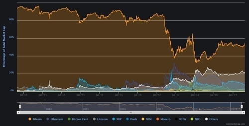 Long term chart of Bitcoin