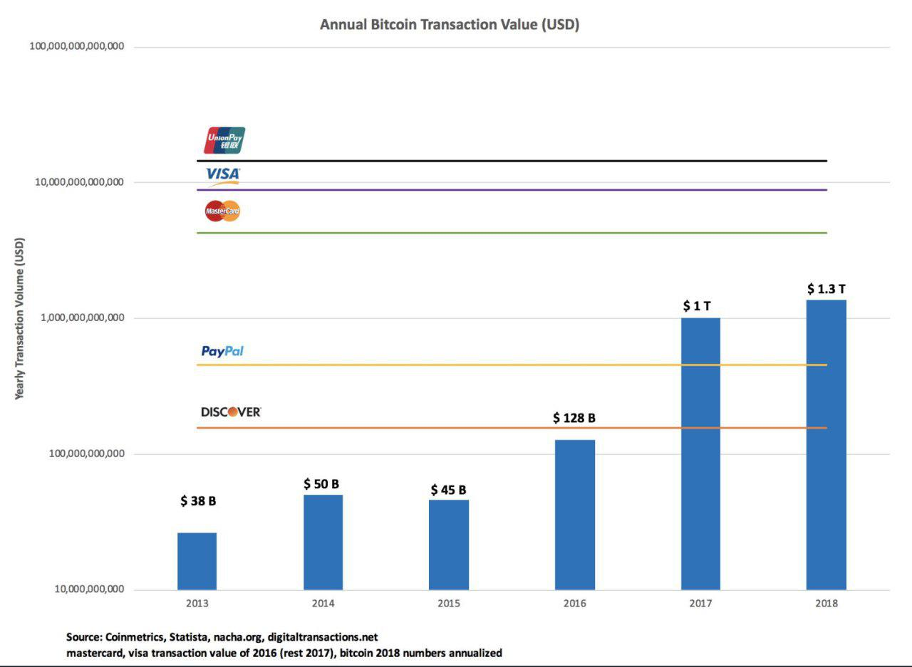Bitcoin Fact: Bitcoin annual transaction value compared