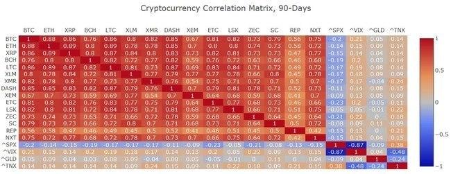 crypto correlation matrix