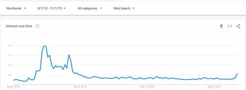 Bitcoin search interest 2013-15