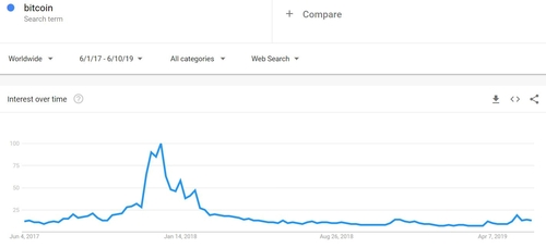 A look at Bitcoin search interest 2017-19