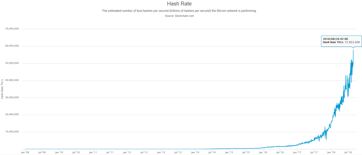 Bitcoin Fact: Bitcoin hash Rate